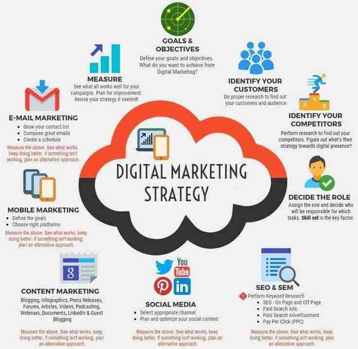 Digital Marketing Strategy - Dive Industry in Curacao